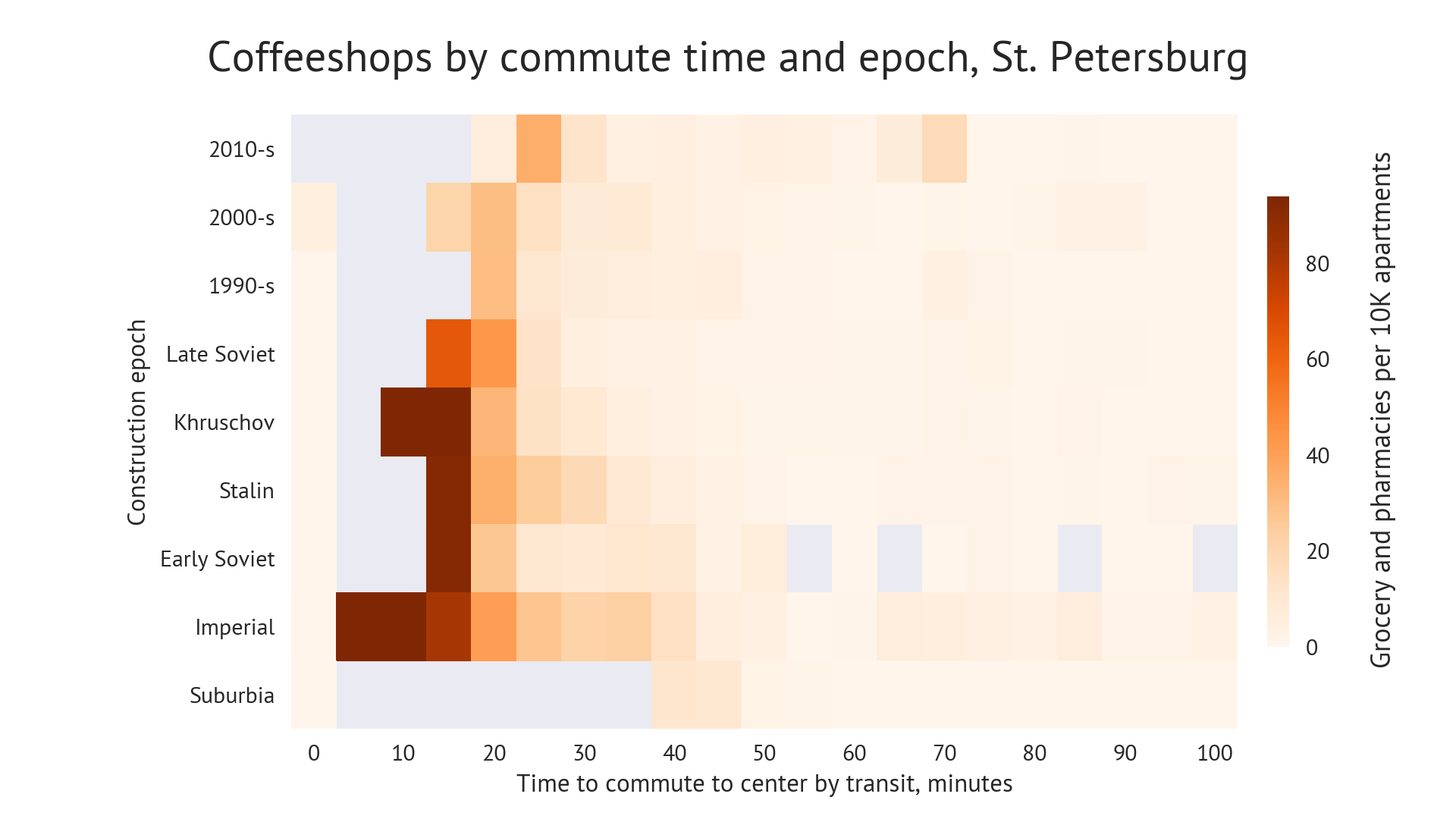 Chart: coffeeshops diffusion by commute time and construction epoch, Saint Petersburg